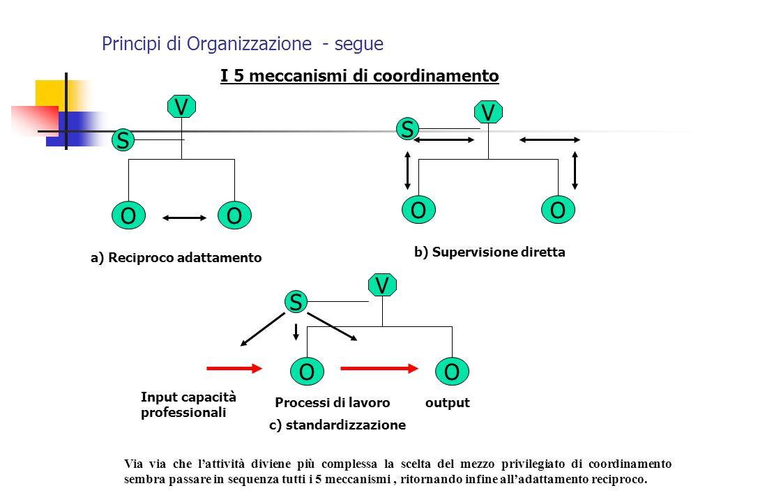 I 5 meccanismi di coordinamento