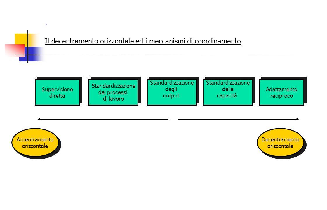 . Il decentramento orizzontale ed i meccanismi di coordinamento