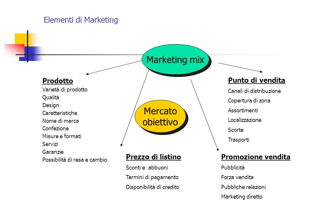 Marketing mix Mercato obiettivo Elementi di Marketing Prodotto