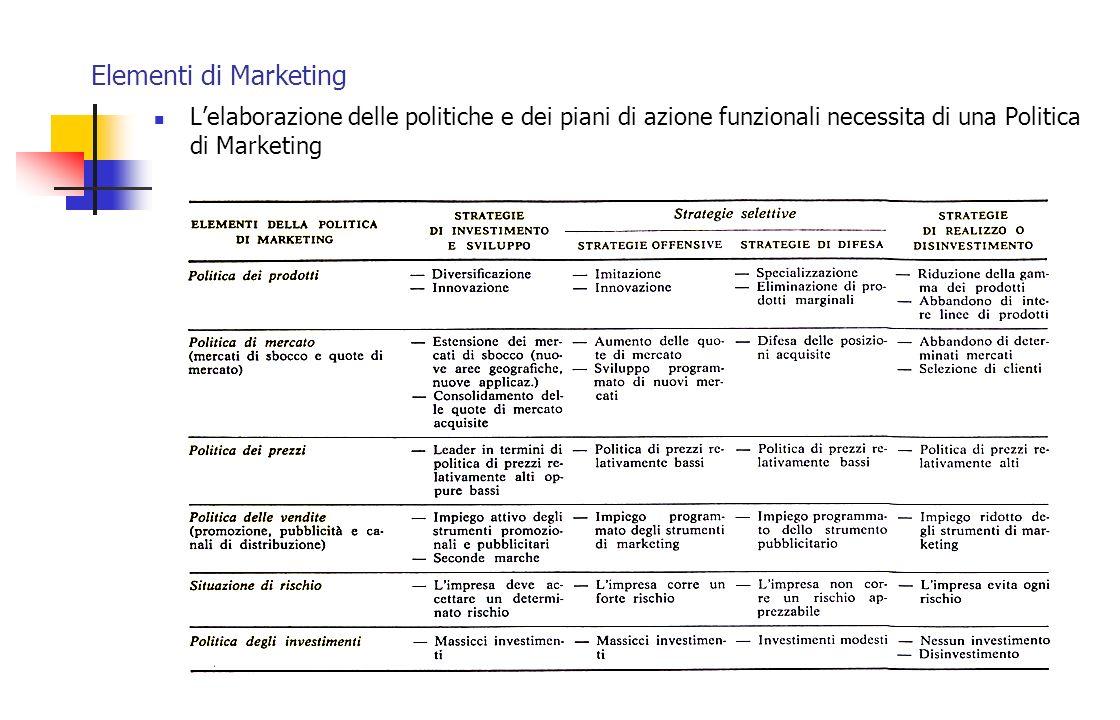 Elementi di Marketing L'elaborazione delle politiche e dei piani di azione funzionali necessita di una Politica di Marketing.