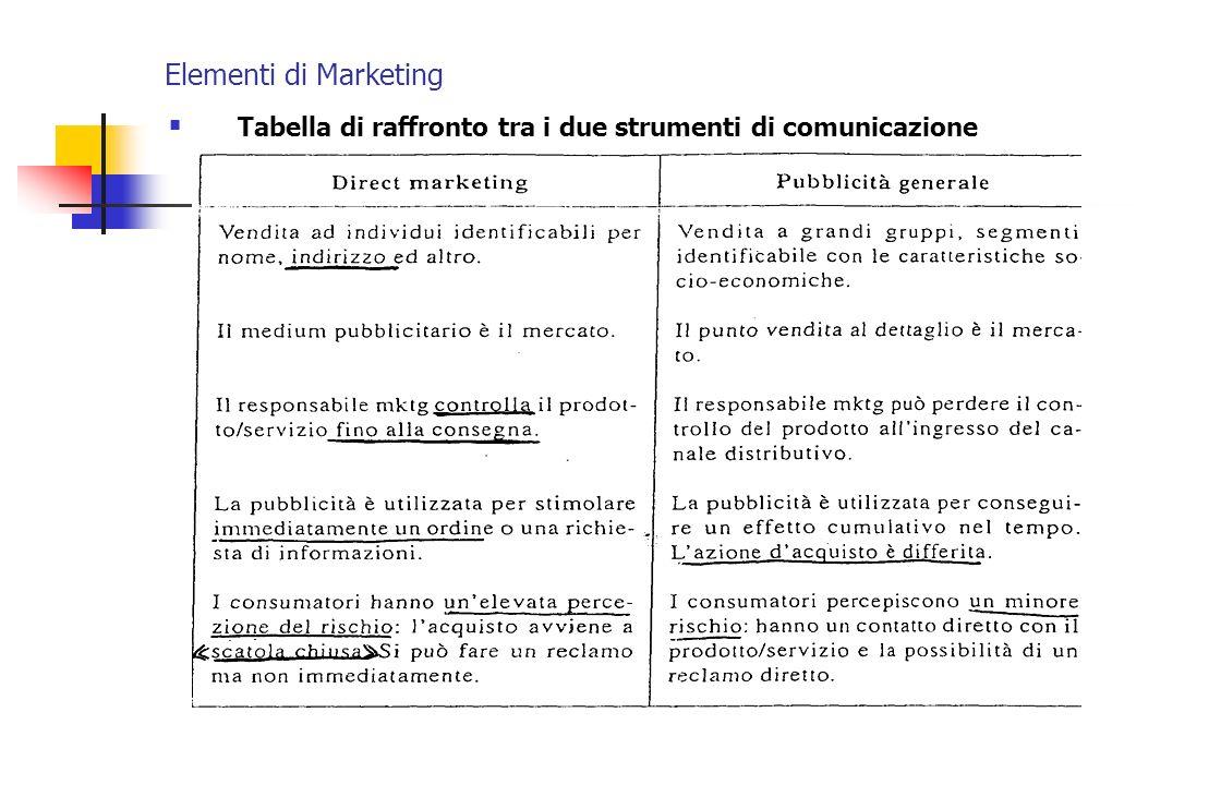 Elementi di Marketing Tabella di raffronto tra i due strumenti di comunicazione
