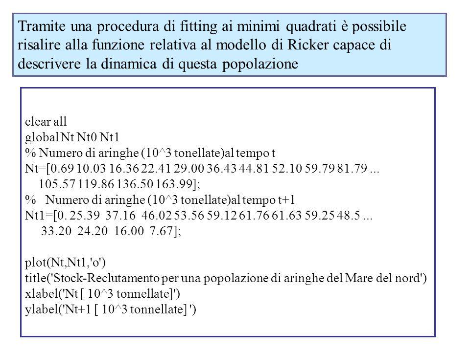 Tramite una procedura di fitting ai minimi quadrati è possibile risalire alla funzione relativa al modello di Ricker capace di descrivere la dinamica di questa popolazione