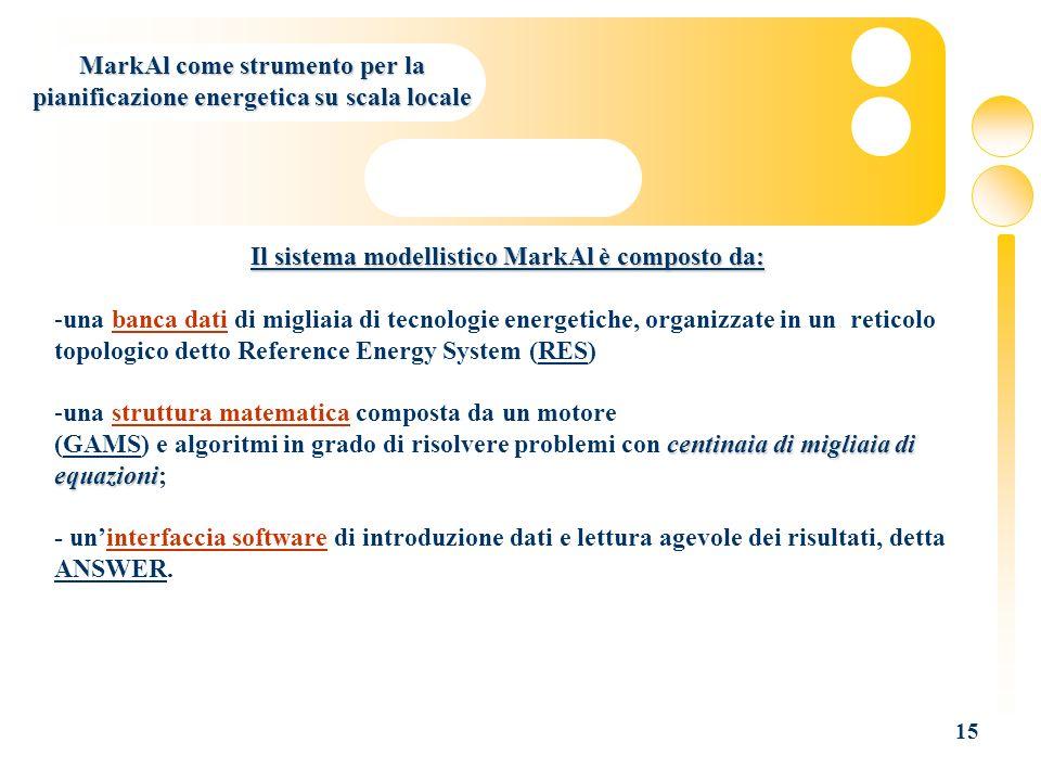 MarkAl come strumento per la pianificazione energetica su scala locale