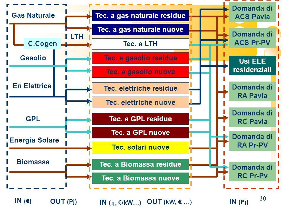 Tec. a gas naturale residue