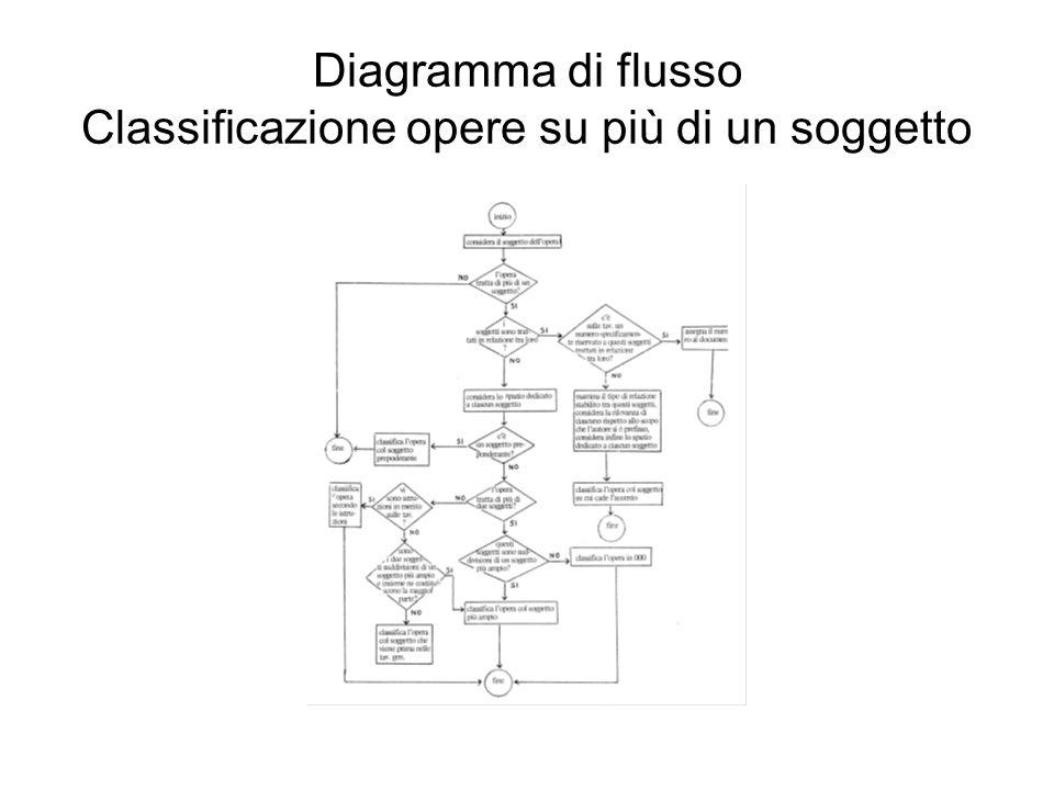 Diagramma di flusso Classificazione opere su più di un soggetto
