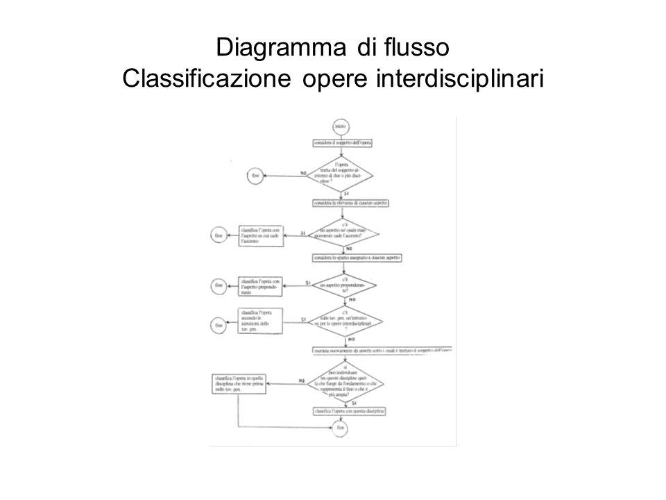 Diagramma di flusso Classificazione opere interdisciplinari