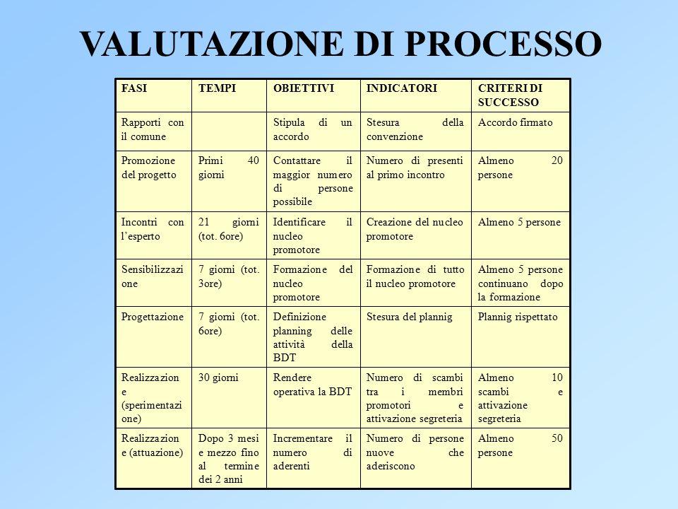 VALUTAZIONE DI PROCESSO