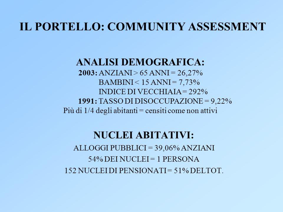 IL PORTELLO: COMMUNITY ASSESSMENT