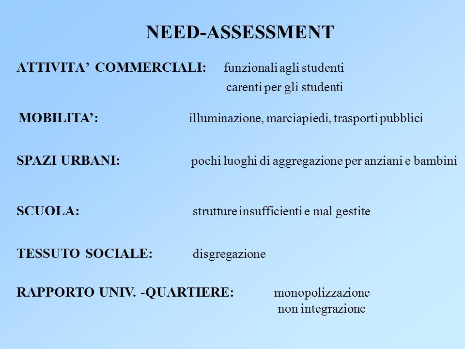 NEED-ASSESSMENT ATTIVITA' COMMERCIALI: funzionali agli studenti