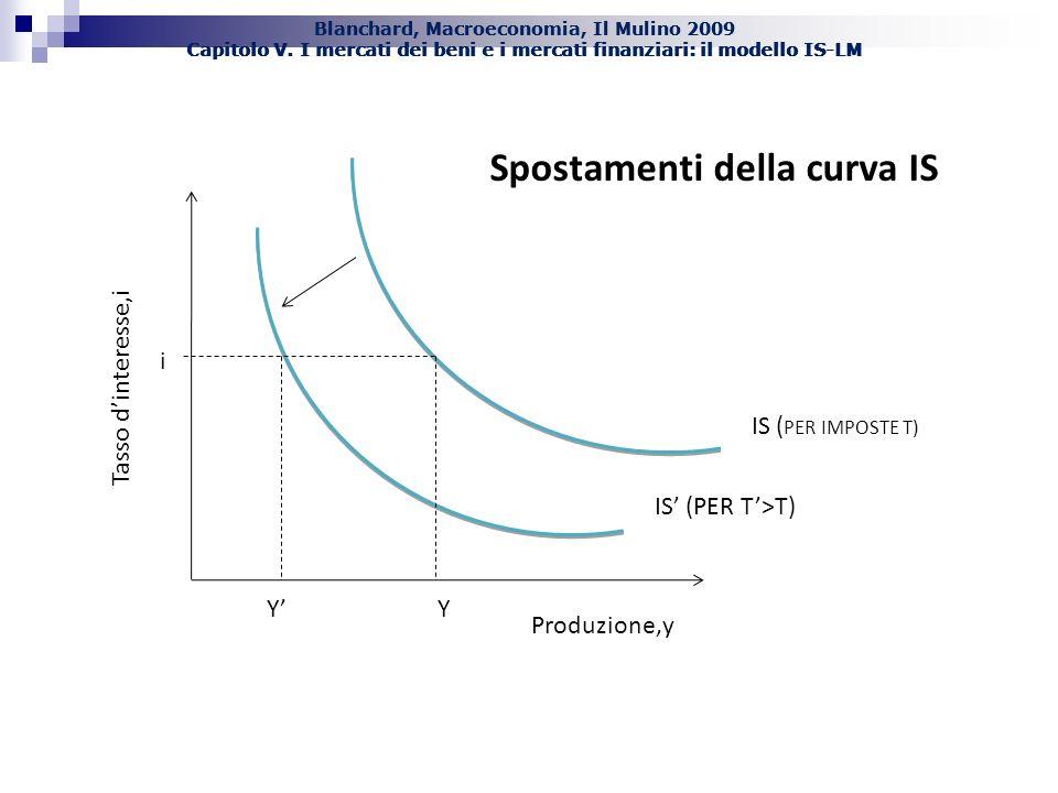 Spostamenti della curva IS