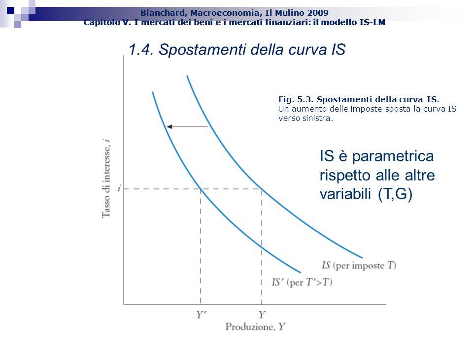 1.4. Spostamenti della curva IS