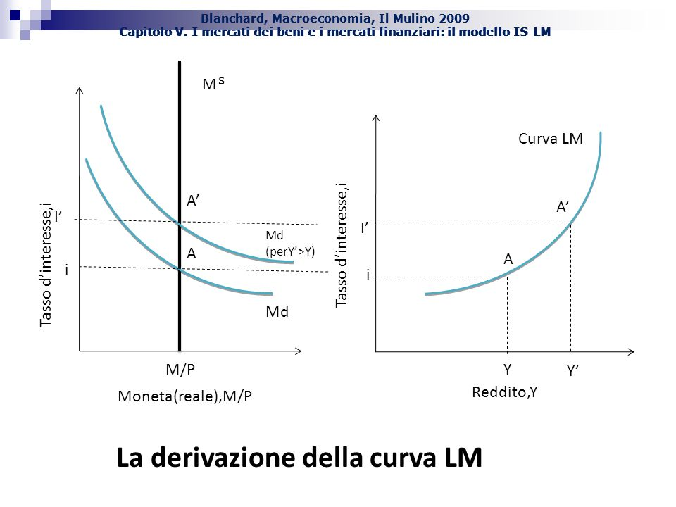 La derivazione della curva LM