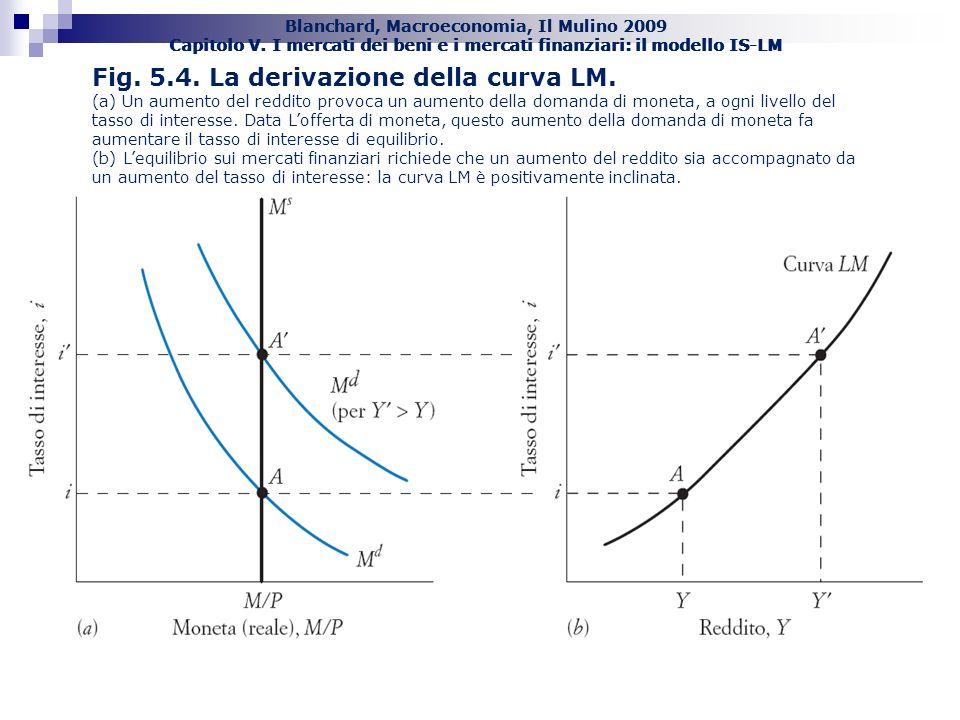 Fig. 5.4. La derivazione della curva LM.