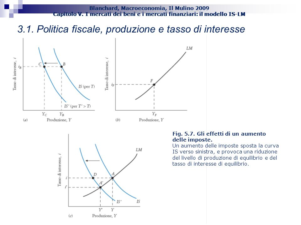 3.1. Politica fiscale, produzione e tasso di interesse