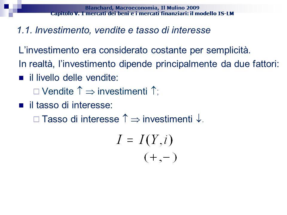 1.1. Investimento, vendite e tasso di interesse