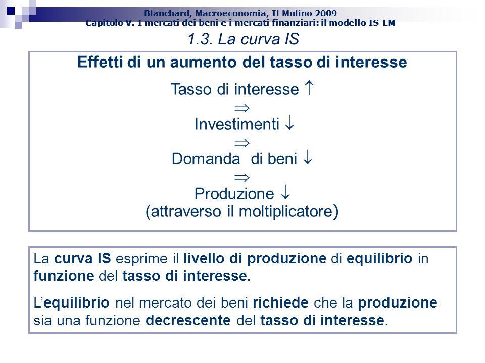 Effetti di un aumento del tasso di interesse