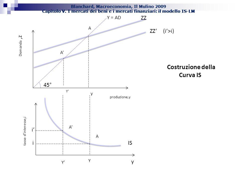 Costruzione della Curva IS 45° ZZ ZZ' (i'>i) IS y i i' Y = AD A A'