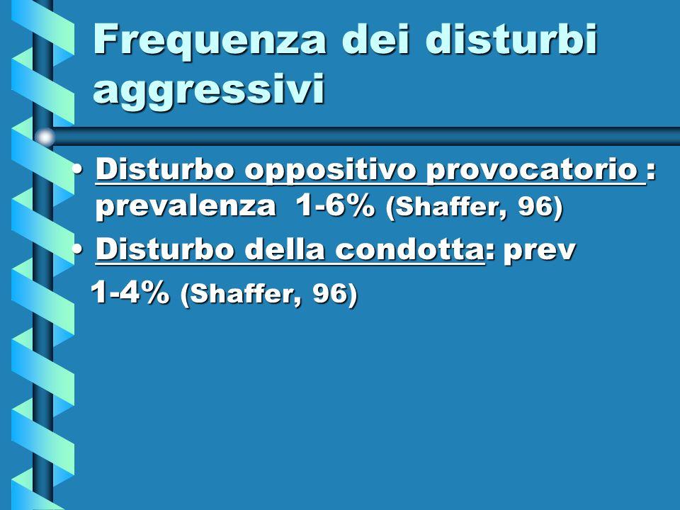 Frequenza dei disturbi aggressivi