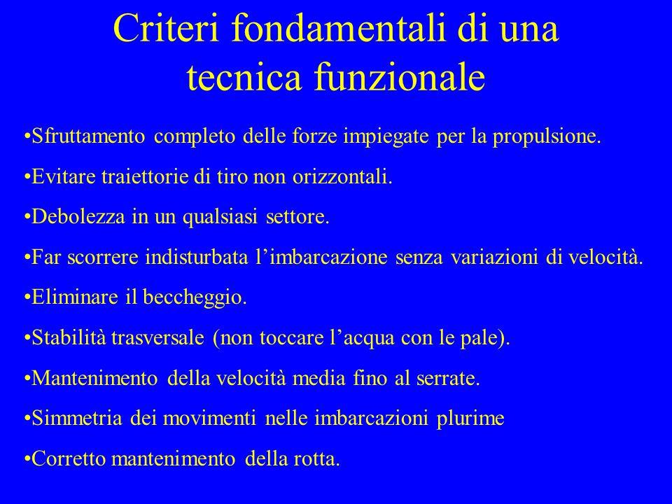 Criteri fondamentali di una tecnica funzionale