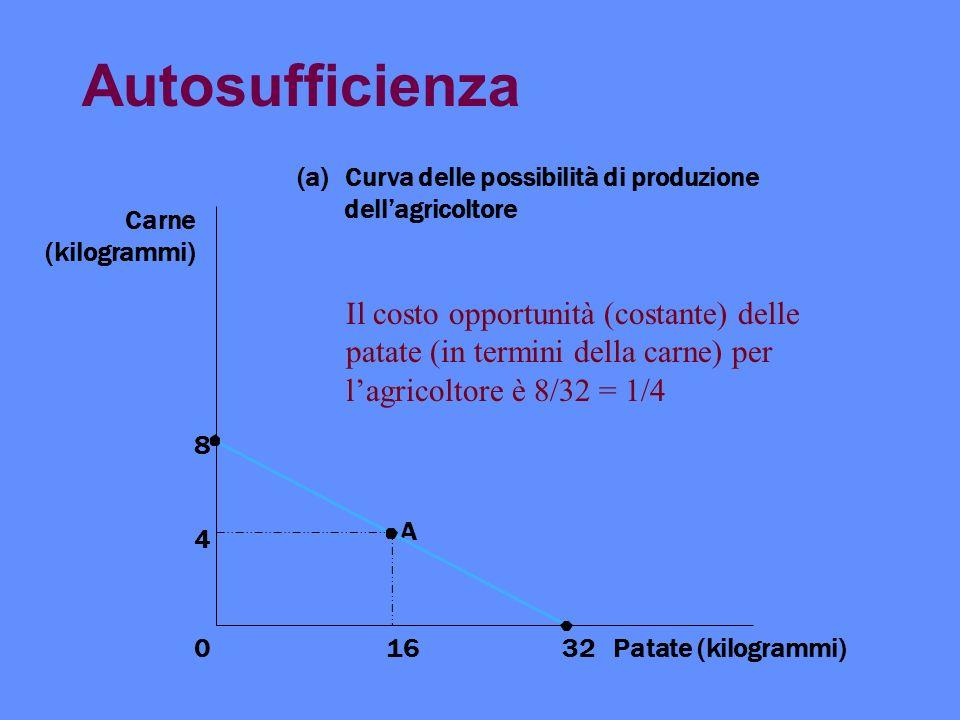 Autosufficienza Curva delle possibilità di produzione. dell'agricoltore. Carne. (kilogrammi)