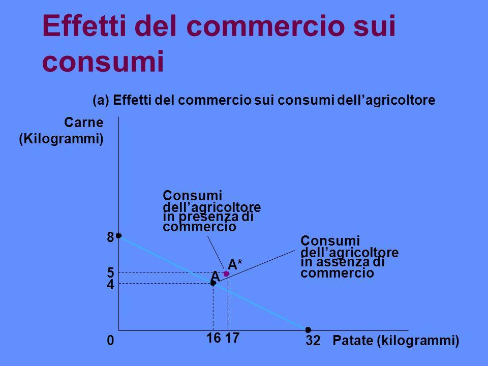 Effetti del commercio sui consumi