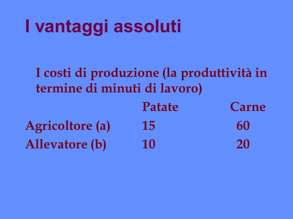 I vantaggi assoluti I costi di produzione (la produttività in termine di minuti di lavoro) Patate Carne.