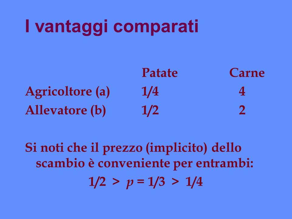 I vantaggi comparati Patate Carne Agricoltore (a) 1/4 4