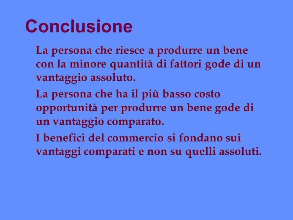 Conclusione La persona che riesce a produrre un bene con la minore quantità di fattori gode di un vantaggio assoluto.