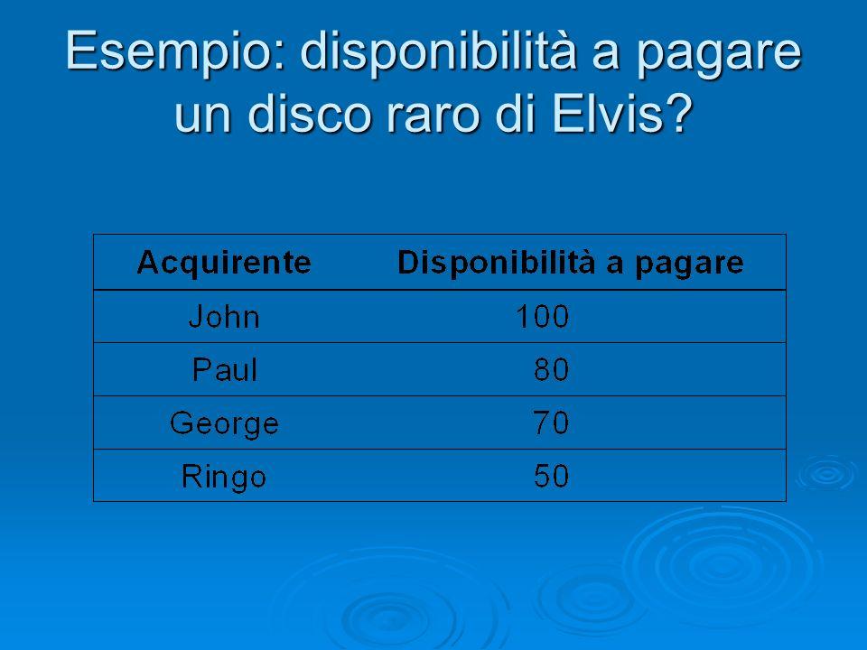 Esempio: disponibilità a pagare un disco raro di Elvis