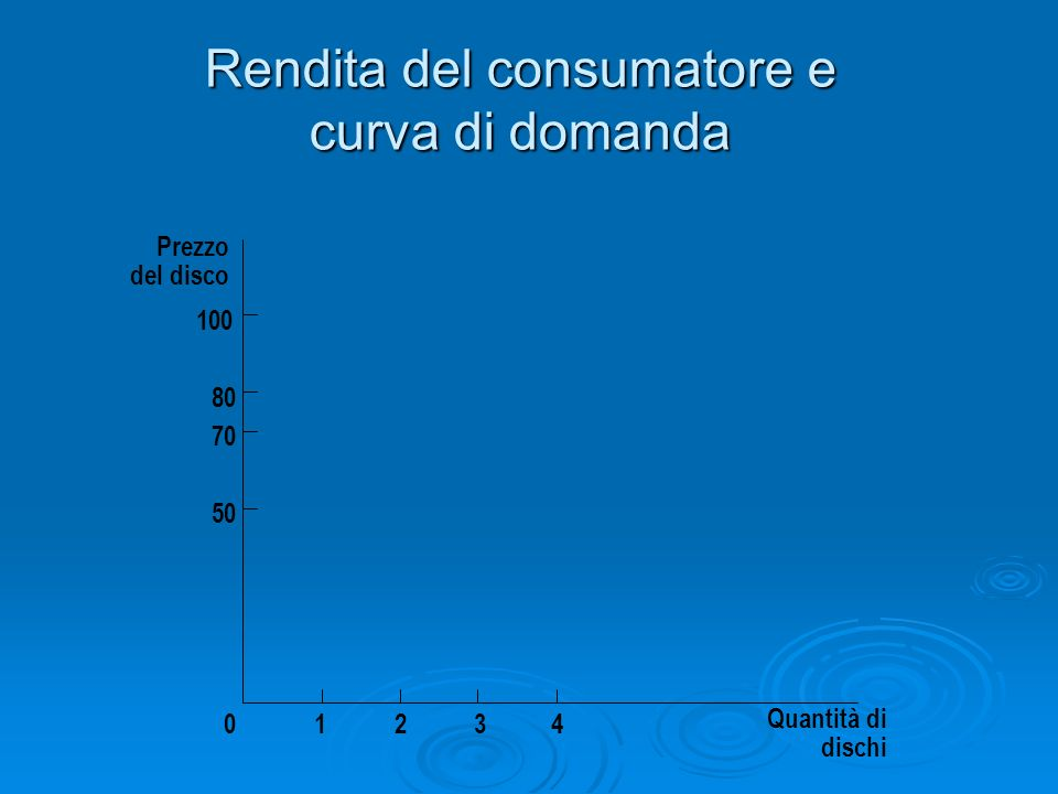 Rendita del consumatore e curva di domanda