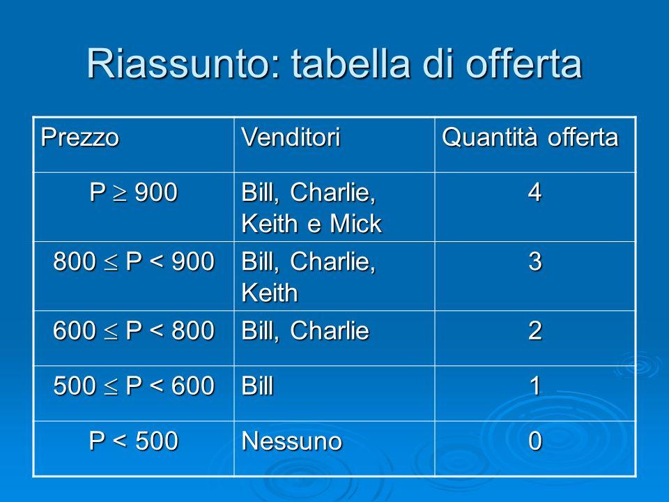 Riassunto: tabella di offerta