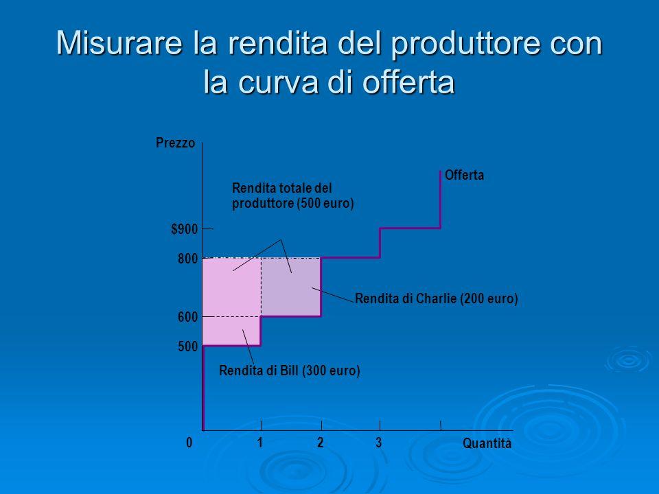 Misurare la rendita del produttore con la curva di offerta