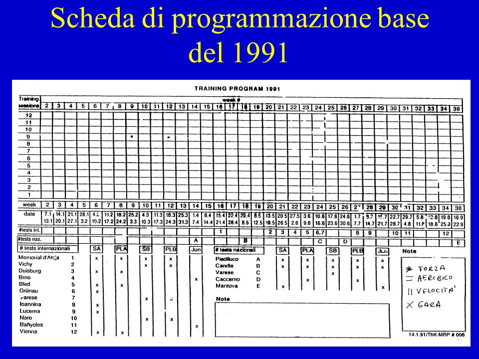 Scheda di programmazione base del 1991