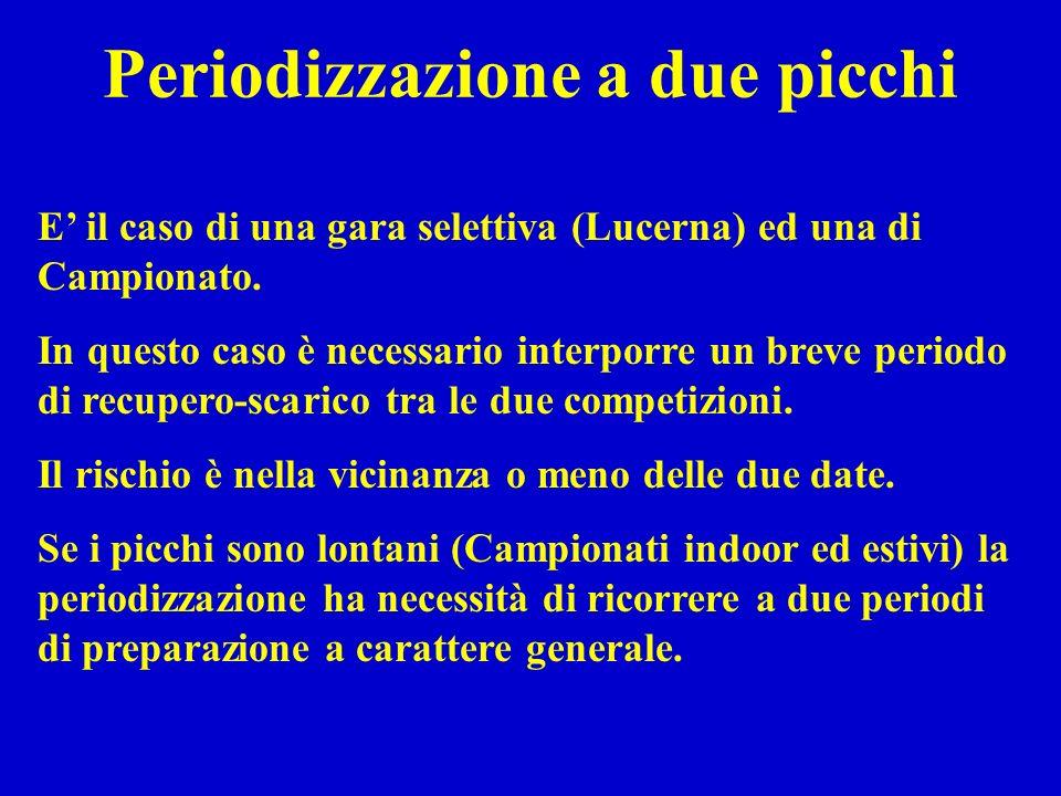 Periodizzazione a due picchi