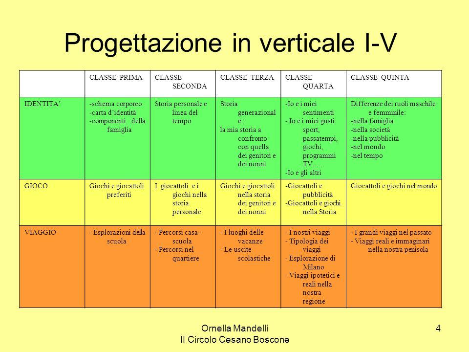 Progettazione in verticale I-V