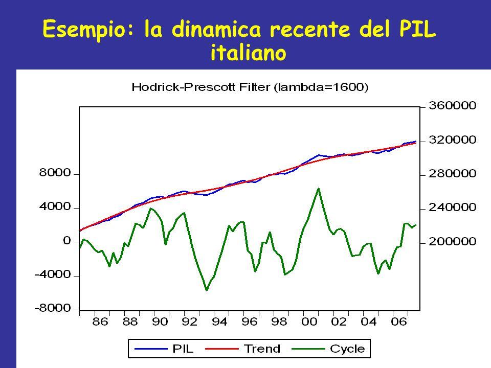 Esempio: la dinamica recente del PIL italiano