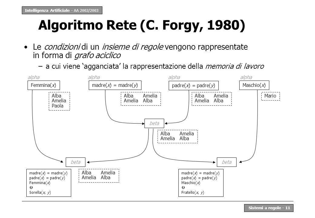 Algoritmo Rete (C. Forgy, 1980)
