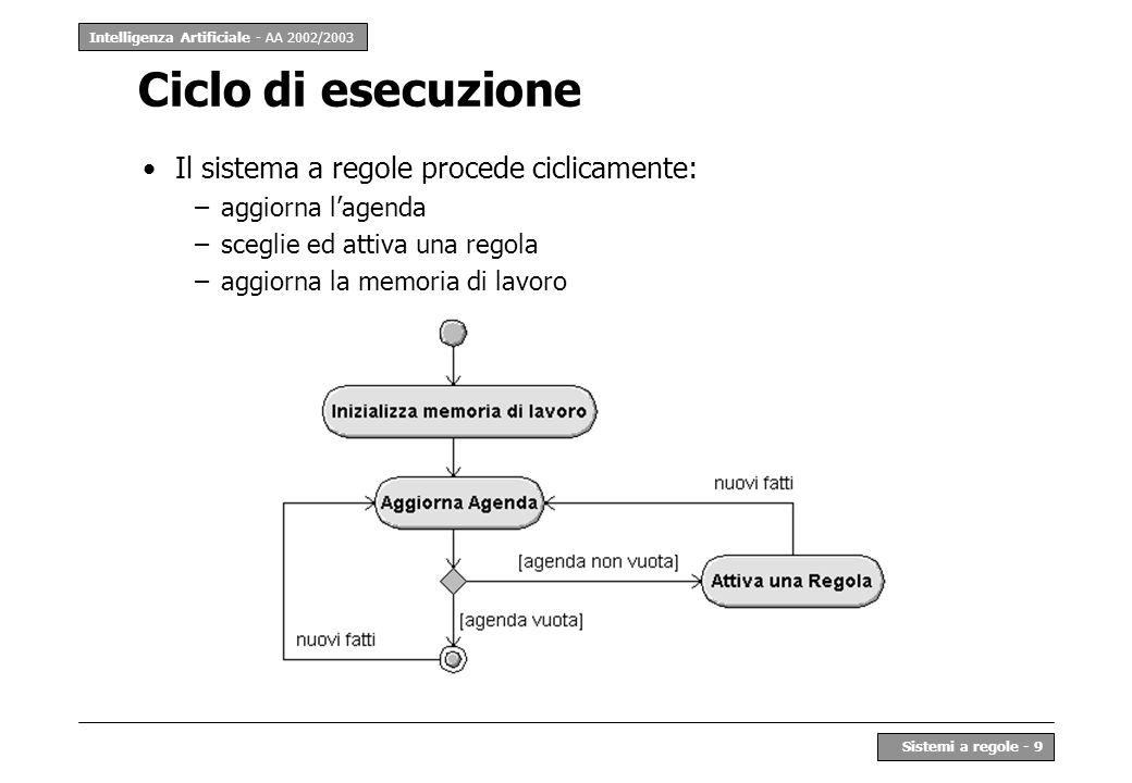 Ciclo di esecuzione Il sistema a regole procede ciclicamente: