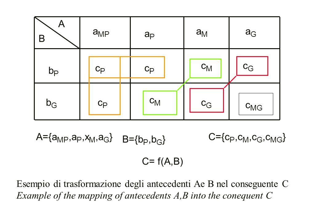 Esempio di trasformazione degli antecedenti Ae B nel conseguente C