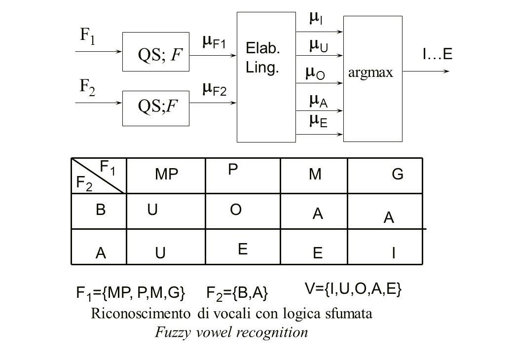 mI F1 mF1 mU QS; F mO F2 mF2 mA QS;F mE Elab. Ling. I…E argmax F1 MP P