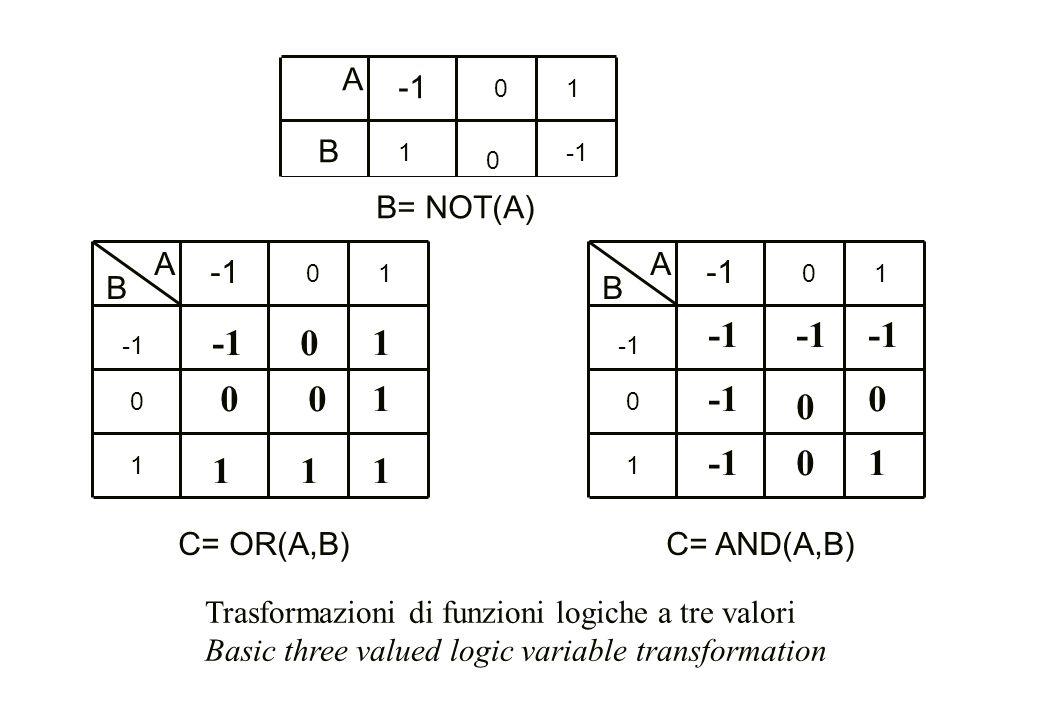 1 1 -1 1 1 -1 -1 -1 -1 1 1 -1 -1 1 1 1 1 A -1 B B= NOT(A) A -1 B A -1