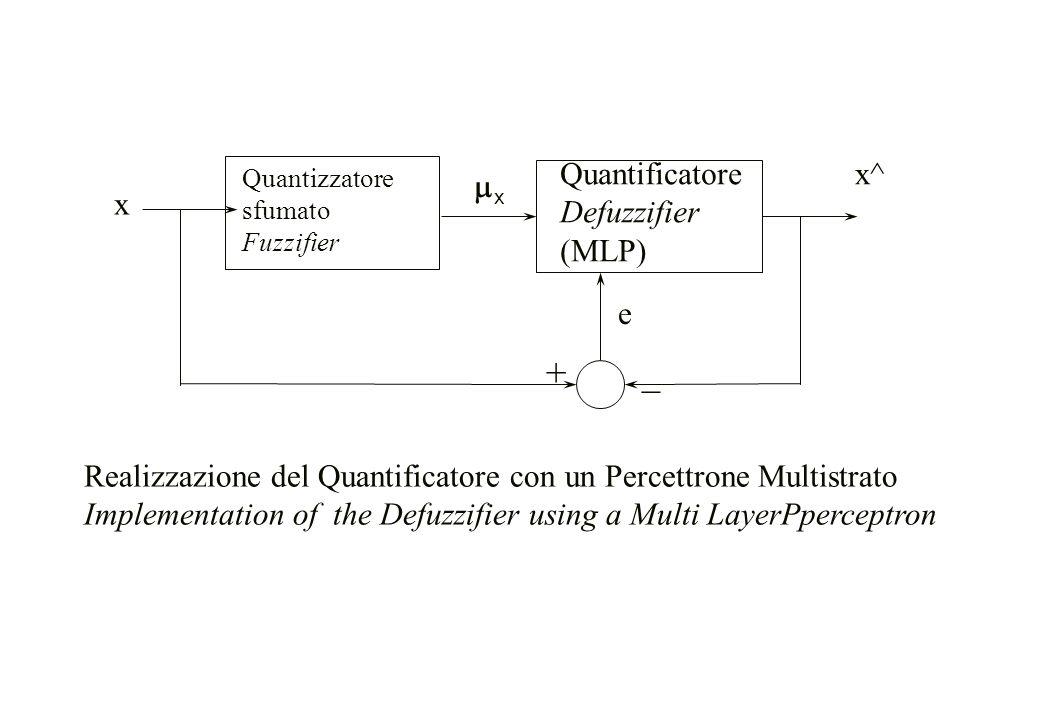 + _ Quantificatore Defuzzifier (MLP) x^ mx x e