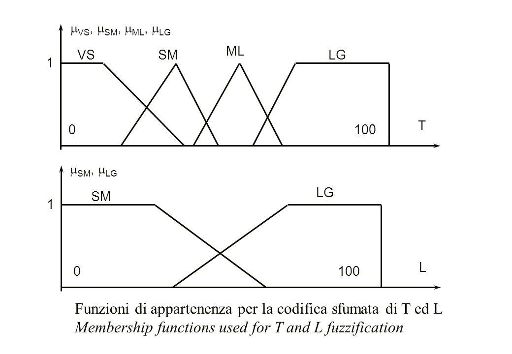 Funzioni di appartenenza per la codifica sfumata di T ed L