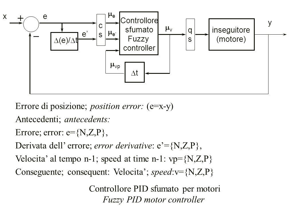 + _ Errore di posizione; position error: (e=x-y)