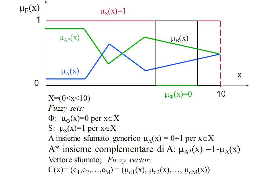 A* insieme complementare di A: mA*(x) =1-mA(x)