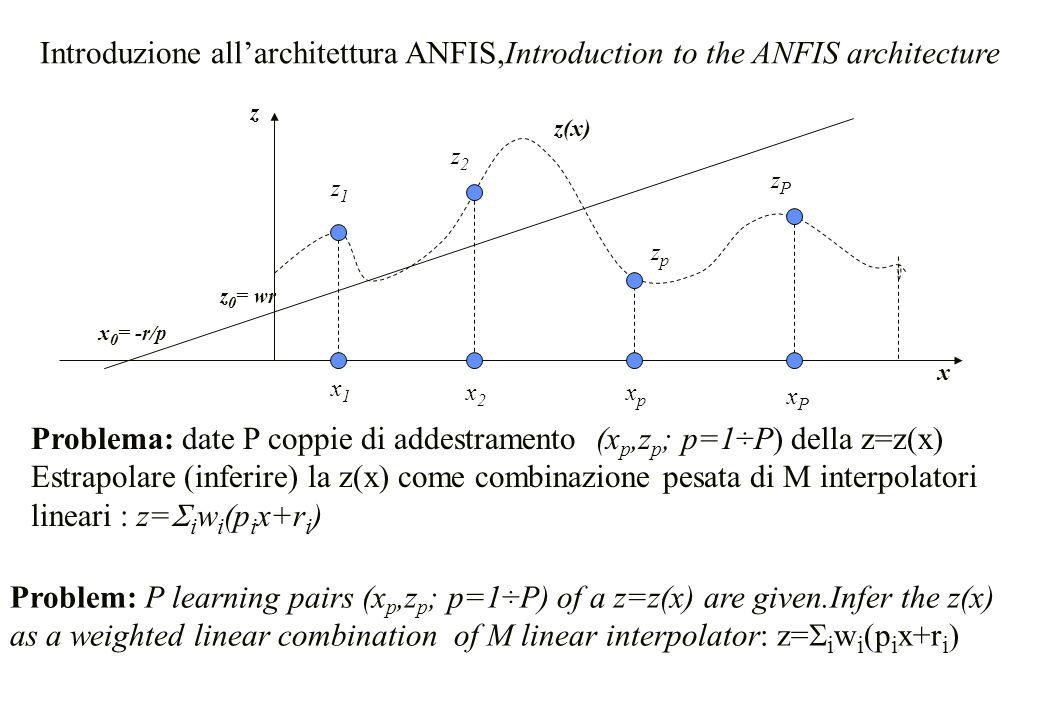 Problema: date P coppie di addestramento (xp,zp; p=1÷P) della z=z(x)