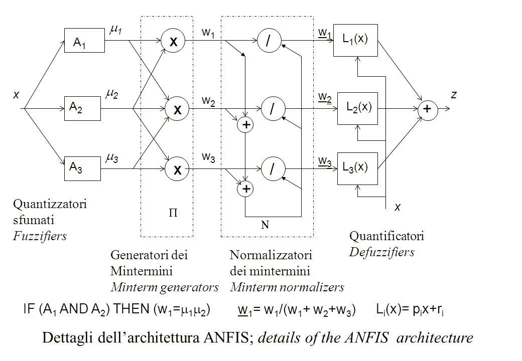 Dettagli dell'architettura ANFIS; details of the ANFIS architecture