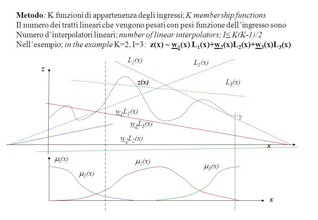 Metodo: K funzioni di appartenenza degli ingressi; K membership functions