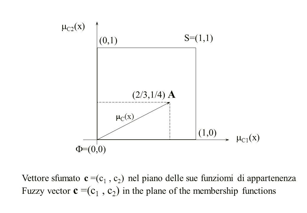 A mC2(x) S=(1,1) (0,1) (2/3,1/4) (1,0) mC1(x) F=(0,0)
