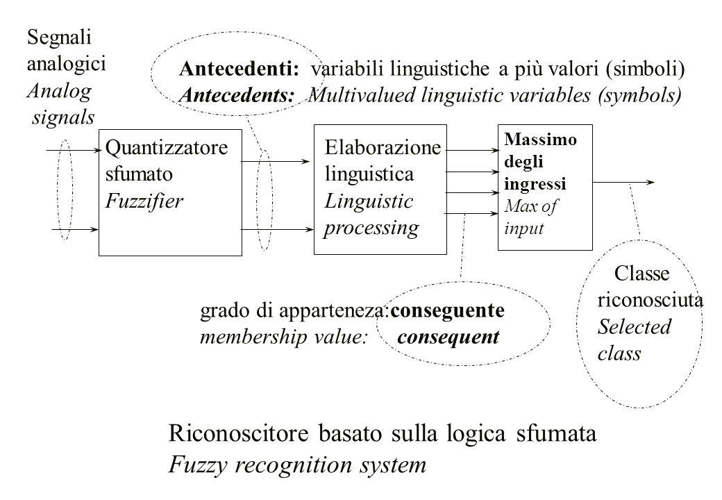 Riconoscitore basato sulla logica sfumata Fuzzy recognition system